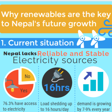 Why we need to harness renewable potentials in Nepal image