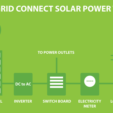 CHALLENGES FOR ON-GRID SOLAR PROJECT image